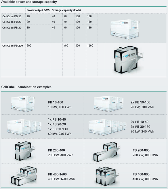 cellcube-models-table