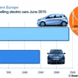 El Renault ZOE supera en ventas al Nissan LEAF en Europa