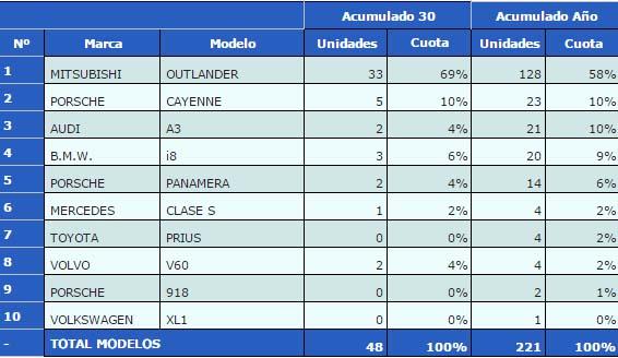 ventas-hibridos-enchufables-junio-2015