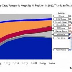 Panasonic domina la fabricación de baterías para coche eléctricos, pero LG amenaza su reinado