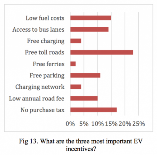 most-important-EV-incentives-Norway-570x564