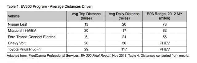 daily-driving-distance-by-electric-car