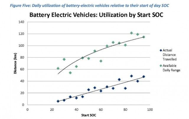 daily-use-of-electric-cars-against-starting-range-from-ffleetwise-ev300-toronto-atmospheric-fund_100527236_m
