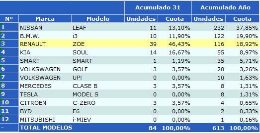 ventas-coches-electricos-agosto-2015