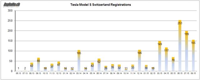 Tesla-Model-S-Swiss-Registrations-Aug-2015