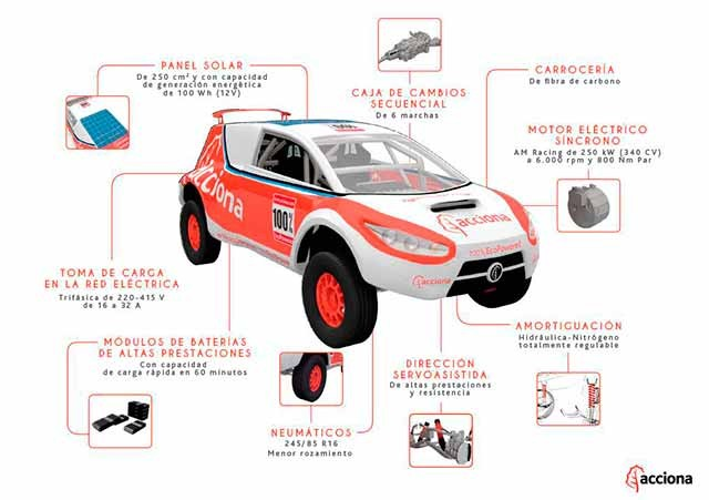 acciona-rally-infografia