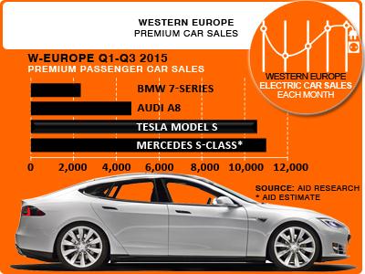 ev-sales-europe