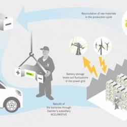 Daimler pondrá en marcha la mayor instalación de almacenamiento con baterías recicladas
