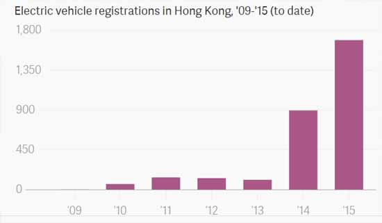 electric-car-sales-hong-kong