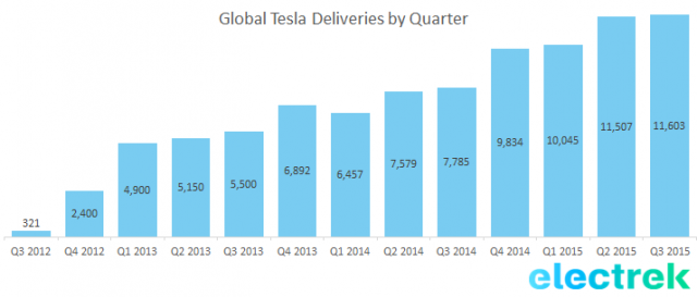 tesla_deliveries_q3_2015