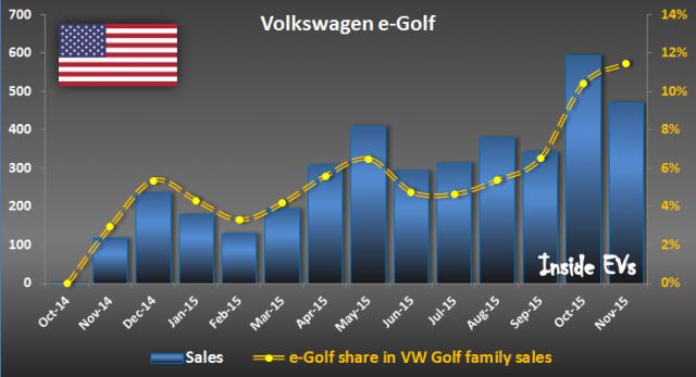 e-golf-usa-sales