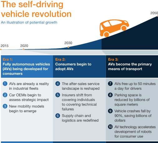 self-driving-cars-2050