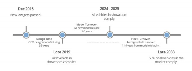 vehicle-regulation-timeline-2