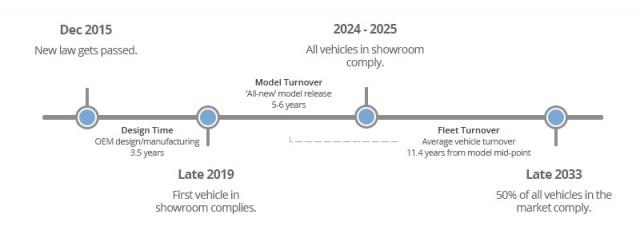 vehicle-regulation-timeline-2