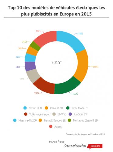 ventas-coches-electricos-europa-2