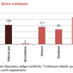 El coche a hidrógeno sería la peor solución de movilidad en Europa a nivel de emisiones