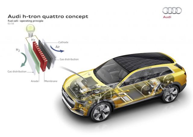 Audi_h-tron_quattro_concept_tecnologia