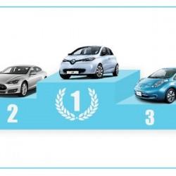Renault ha sido el primer fabricante de coches eléctricos en Europa en 2015. El Renault ZOE el modelo más vendido