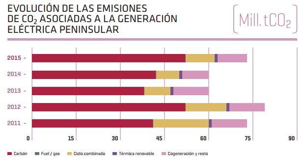 emisionessistemaelectrico