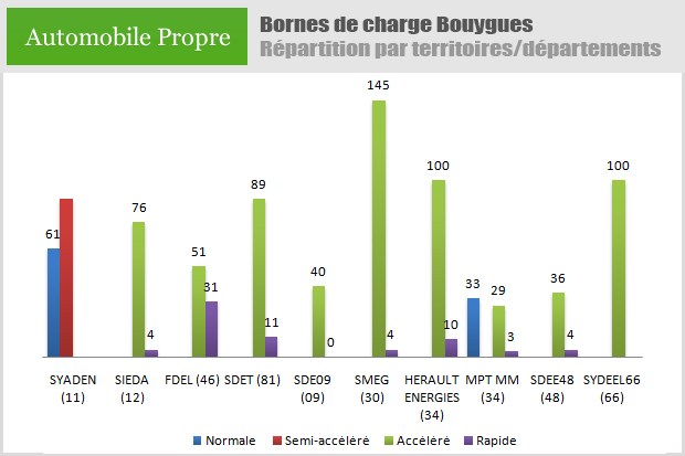 repartition-bornes-charge-bouygues