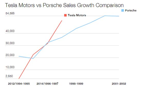 tesla-vs-porsche-sales