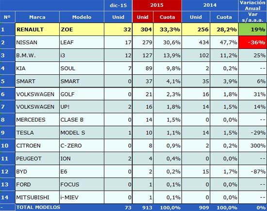 ventas-2015-sin-alquiladoras