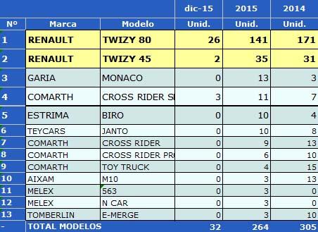 ventas-cuadriciclos-electricos-españa-2015