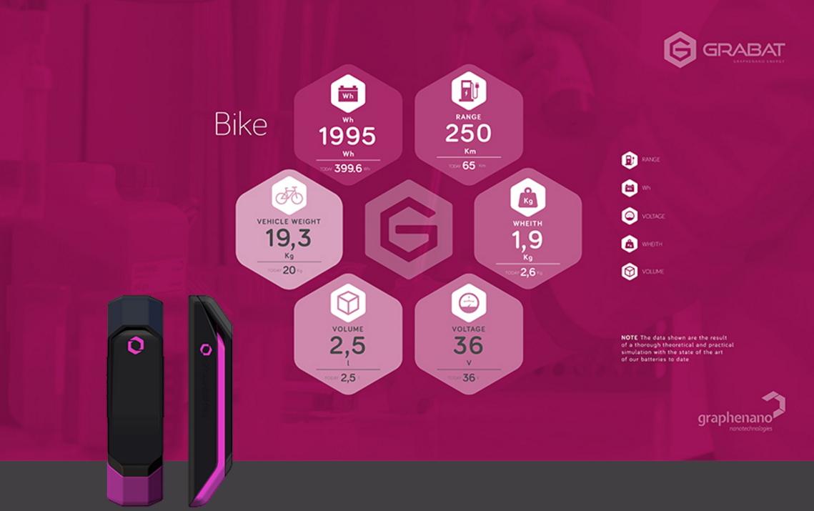 Bateria-de-grafeno-bicicletas