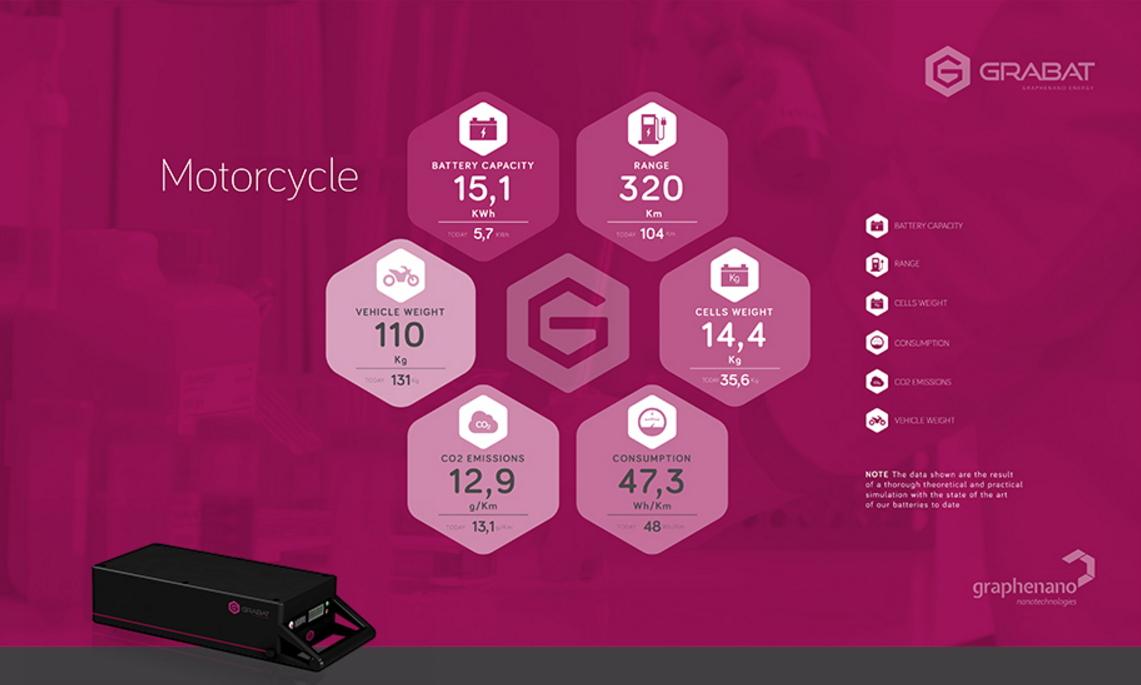 Bateria-de-grafeno-motos