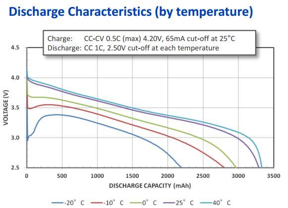 Cómo cuidar las baterias de litio? Panasonic18650BDescargaTemp