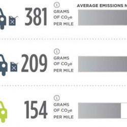 Comparativa de las emisiones de un coche gasolina contra un coche eléctrico. Desde la fabricación hasta el final de su vida útil