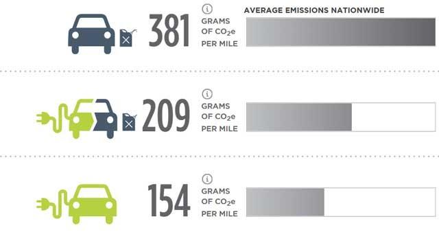 emisiones-coche-electrico