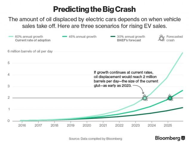 ev-predicting-crash