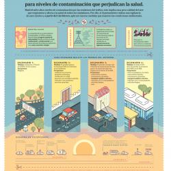 Recuerda: hoy entra en vigor el nuevo Protocolo de Medidas para la Contaminación en Madrid