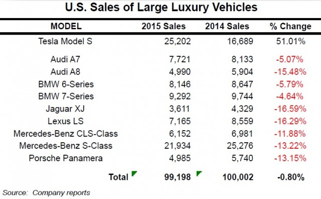 tesla-sales-US-2015