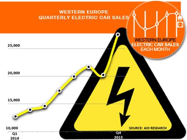 ventaselectricoseuropa