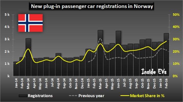 Cuota-de-mercado.coches-electricos-Noruega-2.jpg