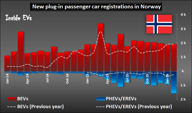 Cuota-de-mercado.coches-electricos-Noruega