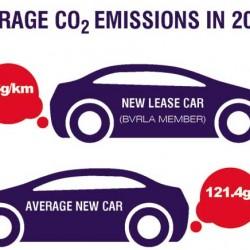 Según un estudio, para lograr la reducción de emisiones, el último coche diésel o gasolina debería venderse en 2035