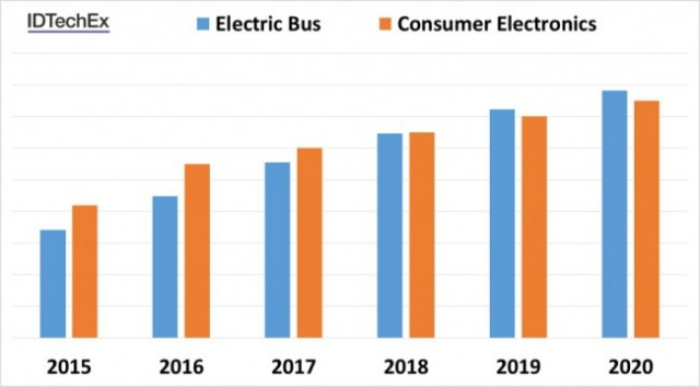 electric_buses