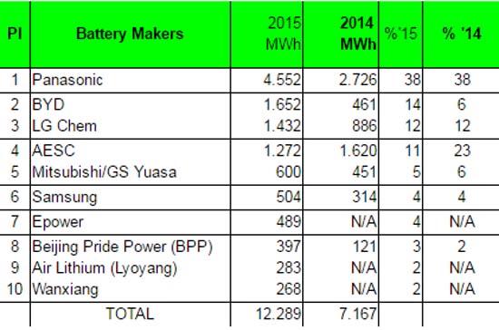 ev-battery-sales-2015