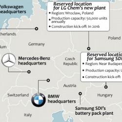 LG y Samsumg SDI se preparan para abrir fábricas de baterías para coches eléctricos en Europa