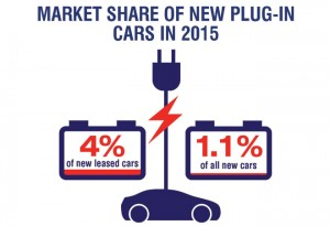new-plug-in-market-share