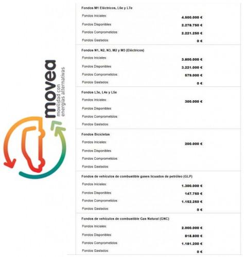 plan-movea-presupuesto