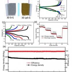 Una nueva batería de azufre-silicio sobre grafeno muestra unos resultados prometedores