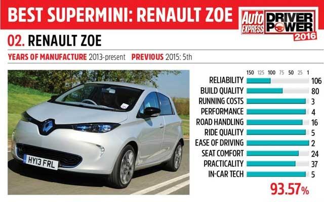 renault_zoe_-_driver_power