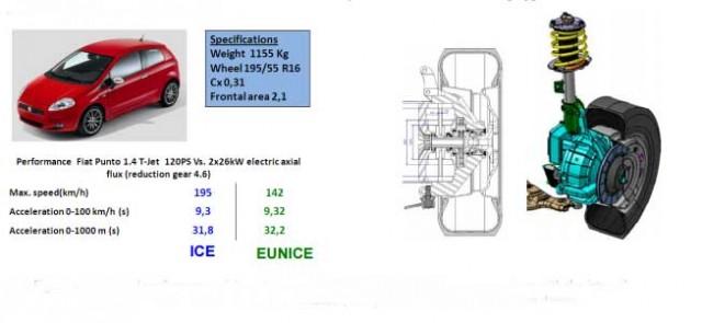 tecnalia-motores-en-rueda-3