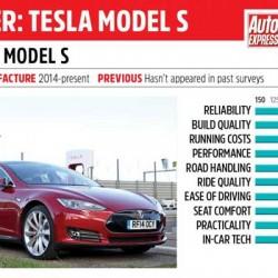 El Tesla Model S y el Renault ZOE, los dos coches mejor valorados por los usuarios en Reino Unido