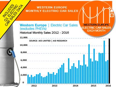ventas-coches-electricos-europa-marzo
