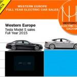 western-europe-luxury-car-sales-2015